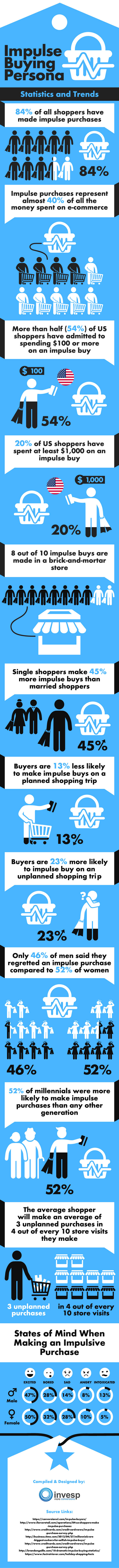 Impulse Buying Persona - Statistics and Trends