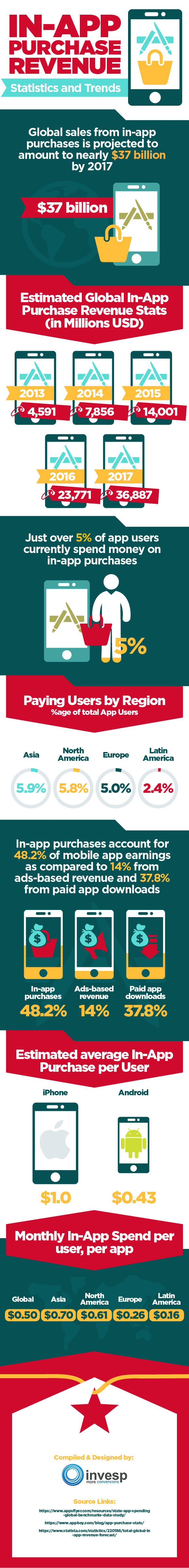 Global In App Purchase Revenues