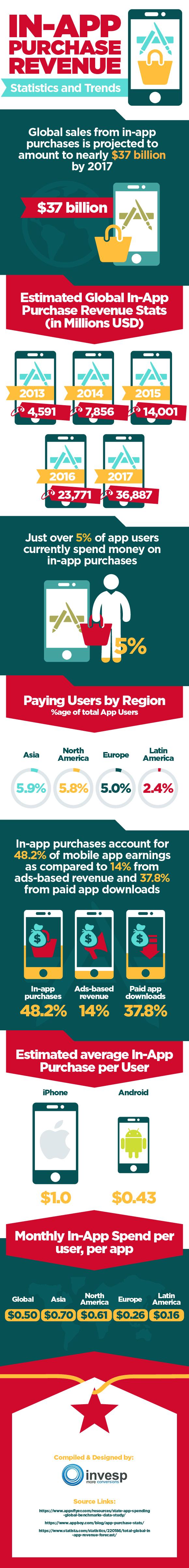 Global In App Purchase Revenues