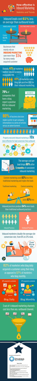 How effective is inbound marketing
