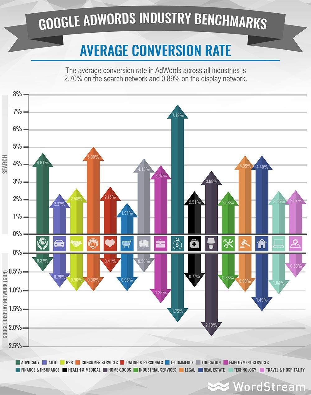 Average conversion rate industry