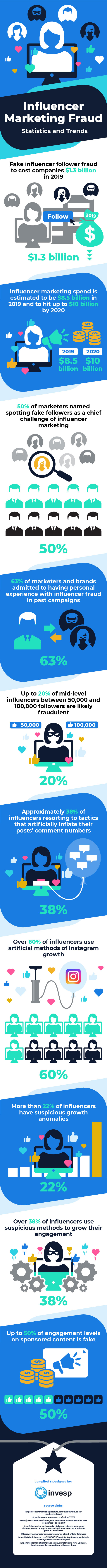 Influencer Marketing Fraud – Statistics and Trends