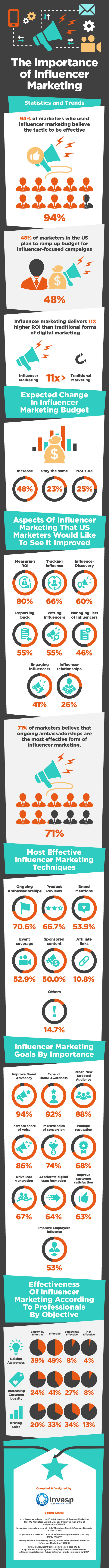 Influencer marketing statistics and trends