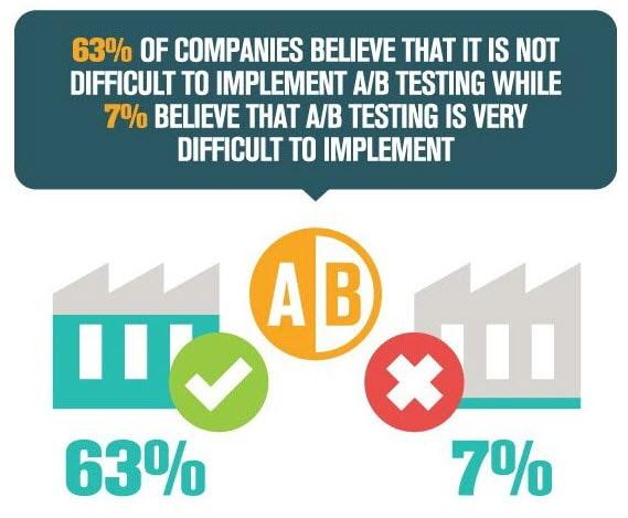 invesp-ab-testing