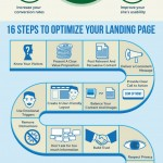 How to Optimize Your Landing Pages [Infographic]
