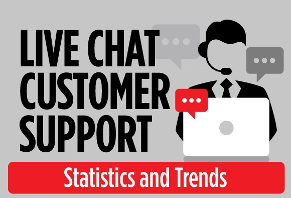 Live chat customer support Statistics