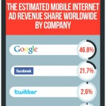 Global Mobile Ad Spending – Statistics and Trends