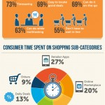 US Mobile Commerce Sales – Statistics and Trends [Infographic]