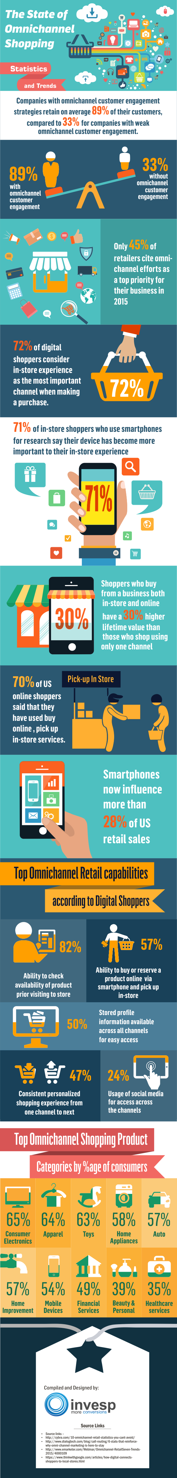 The state of omnichannel shopping