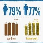 Understanding The Online Consumer Behavior [Infographic]