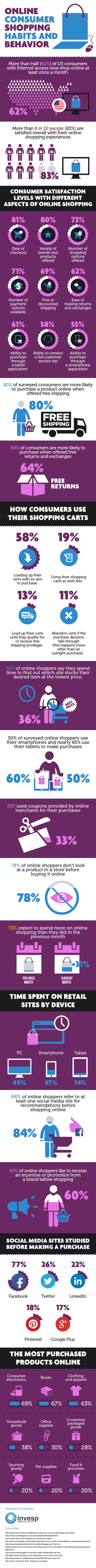 online consumer shopping habits and behavior statistics and online consumer shopping habits and behavior statistics and trends