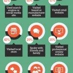 Understanding Online Shopping Behavior [Infographic]