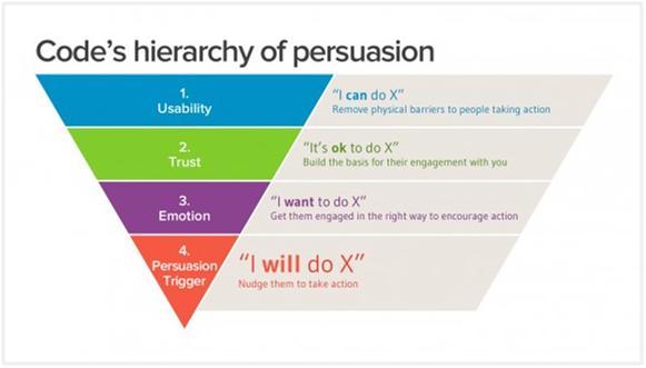 persuasive-design