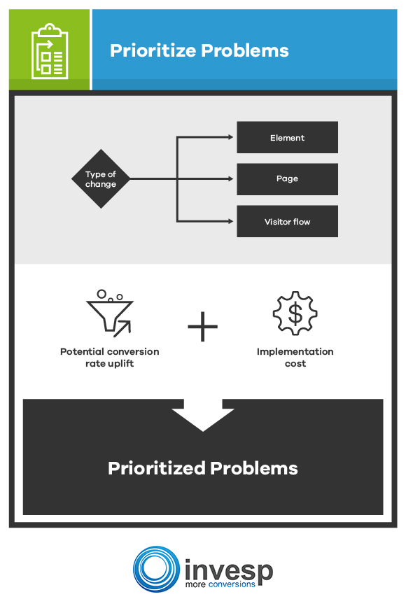 prioritize problems Conversion Optimization System