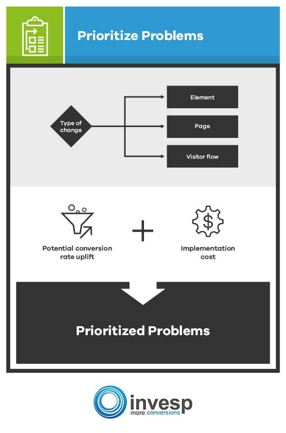 prioritize problems Conversion Optimization System