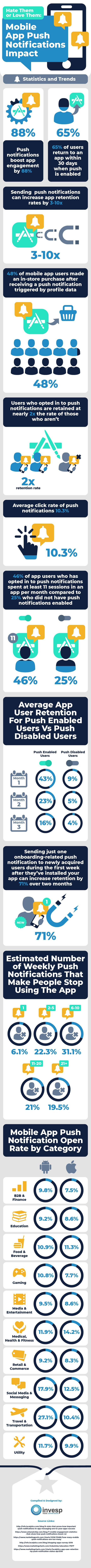 The growing importance of mobile app push notification – Statistics and Trends