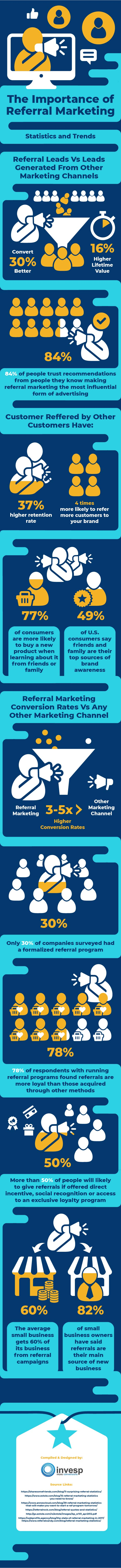 The importance of referral marketing – Statistics and Trends
