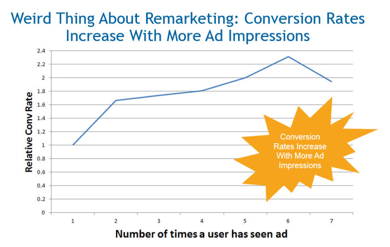 remarketing conversion rate chart