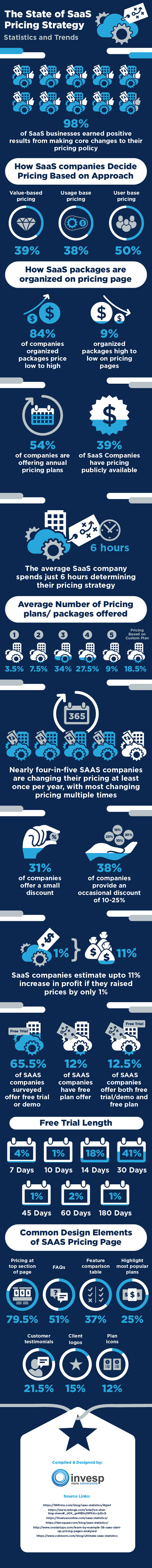 The State of SaaS Pricing – Statistics and Trends