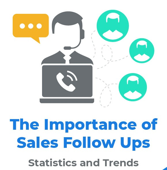 The Importance of Sale Follow Ups – Statistics and Trends