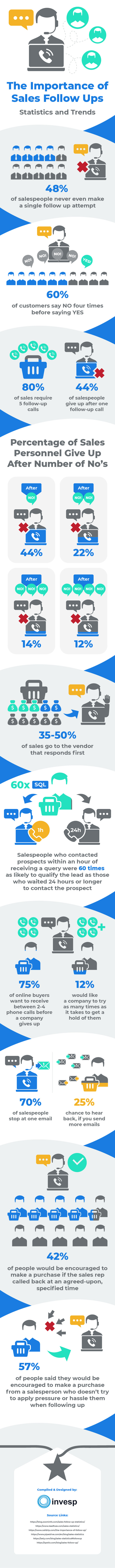 The importance of Sales Follow Ups – Statistics and Trends