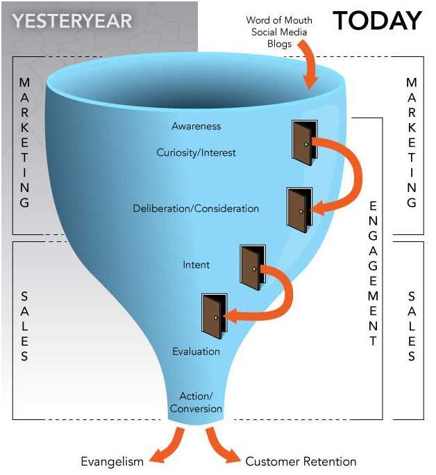 Sales funnel evolution
