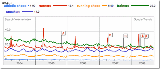 shoes-keywords