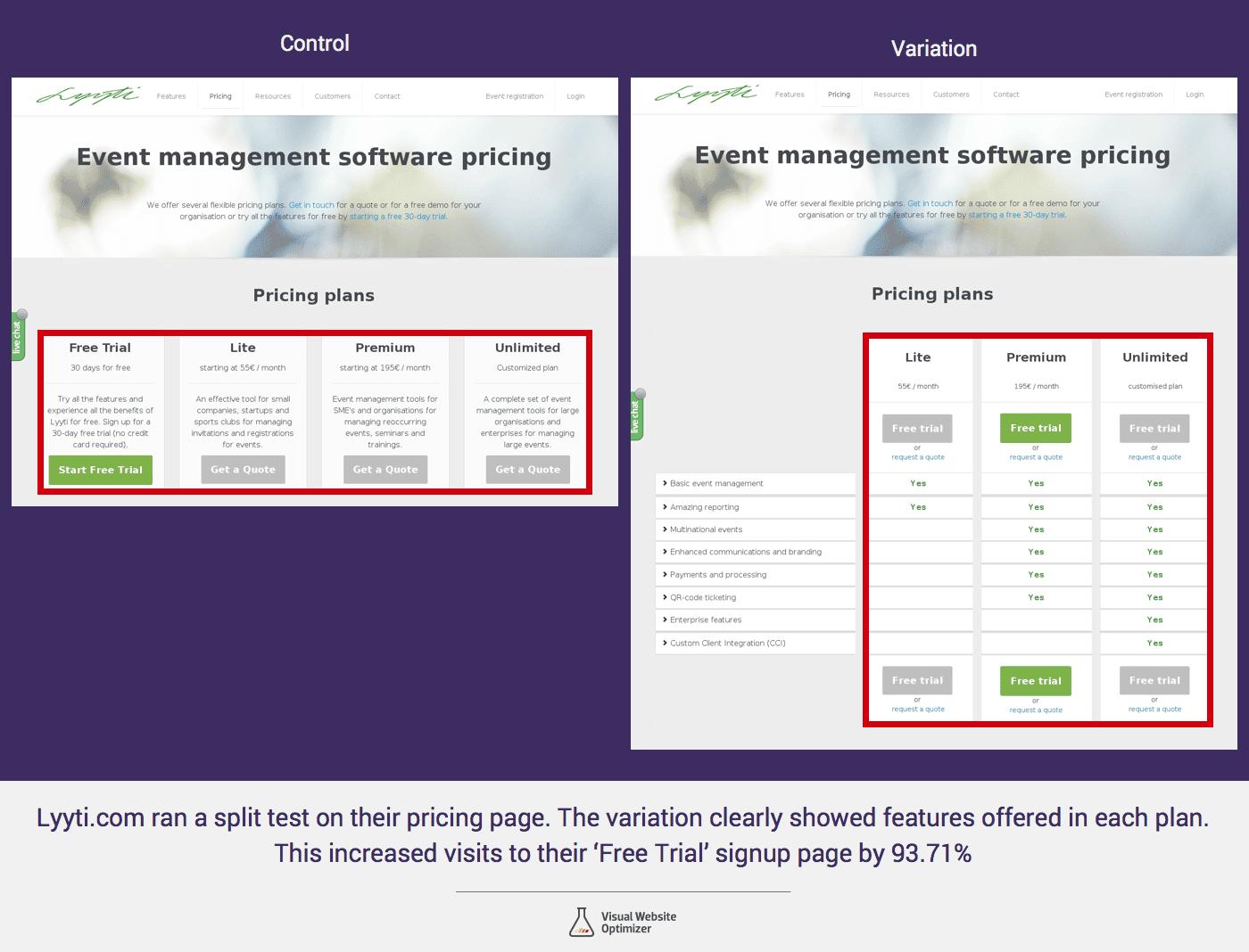 SaaS pricing plans A/B Testing