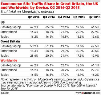 ecommerce-smartphone-traffic