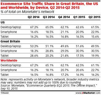ecommerce-smartphone-traffic