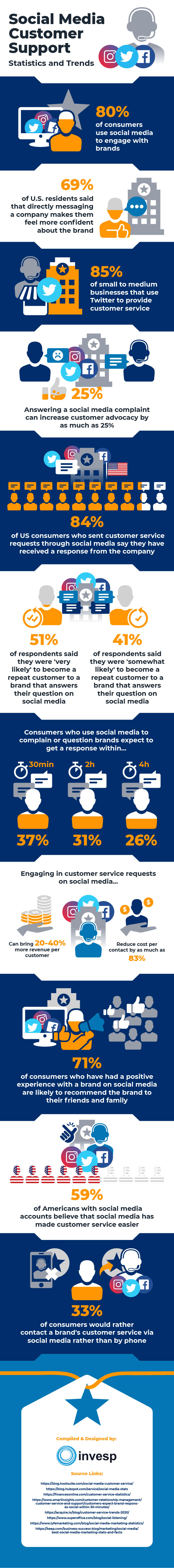 The State of Social media customer support– Statistics and Trends