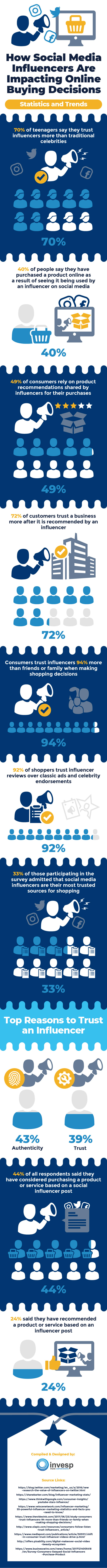 How Social Media Influencers Are Impacting Online Buying Decisions-