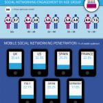 Social Networking Statistics and Trends [Infographic]