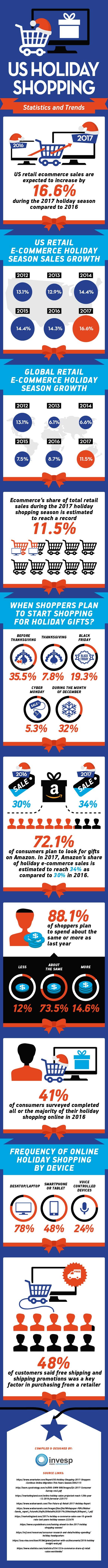 US Holiday Shopping Statistics and Trends
