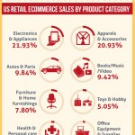 US Online Retail Sales – Statistics and Trends [Infographic]