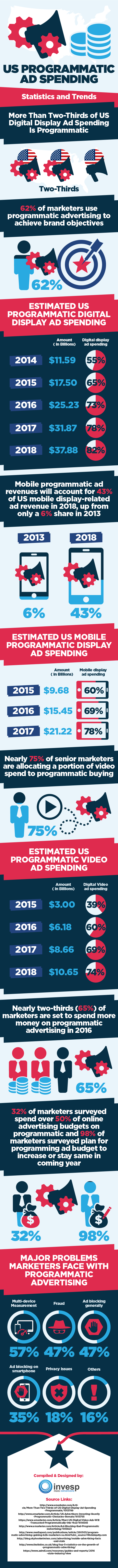 US programmatic ad spending