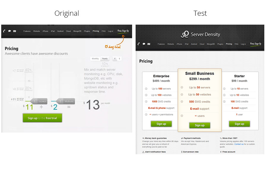 Value Based Pricing A/B Testing