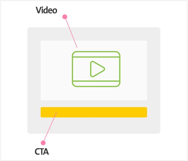 Video landing page elements