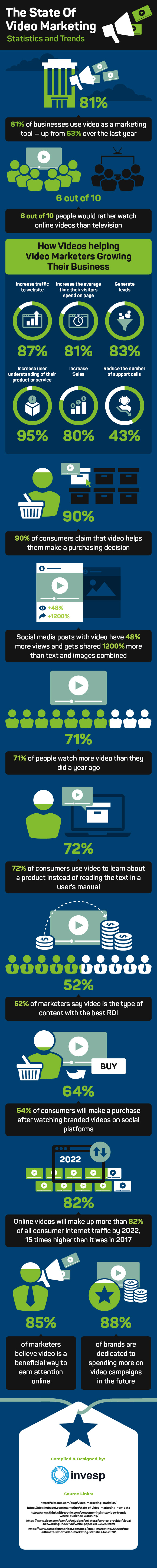 The State of Video Marketing – Statistics and Trends