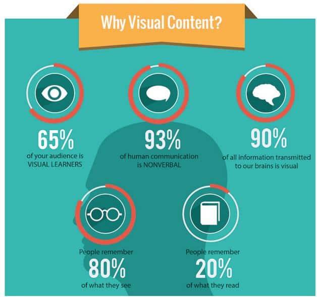 visual-content