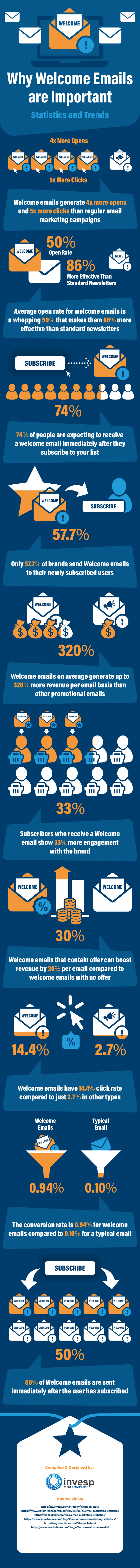 Why Welcome Emails are Important – Statistics and Trends