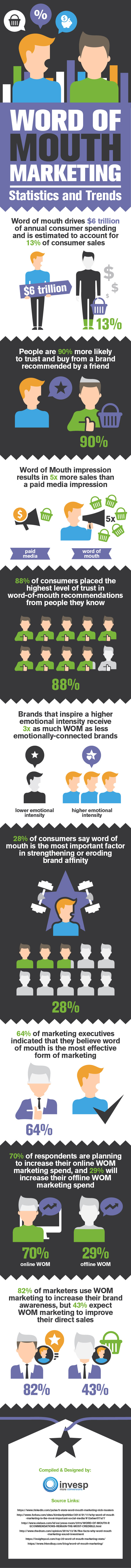 Word of Mouth Marketing - Statistics and Trends