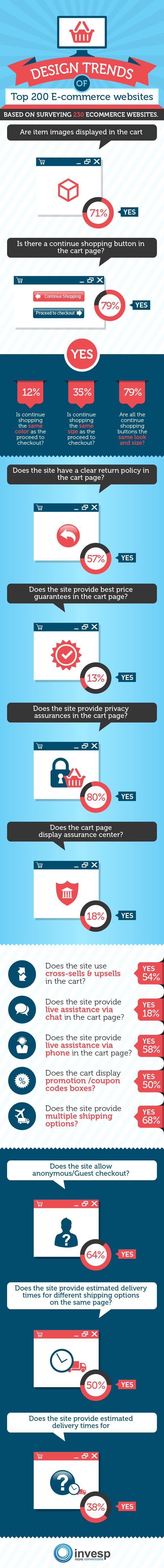 Design Trends of Top 200 E-commerce Websites