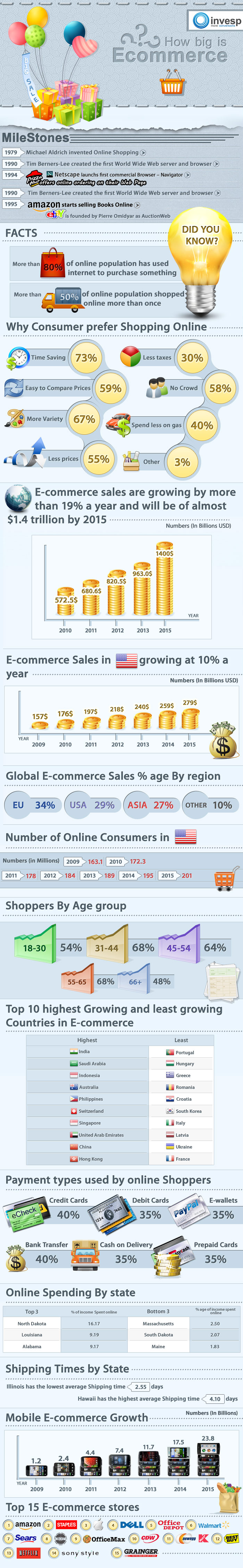 How Big is E-commerce Industry, growth and trends