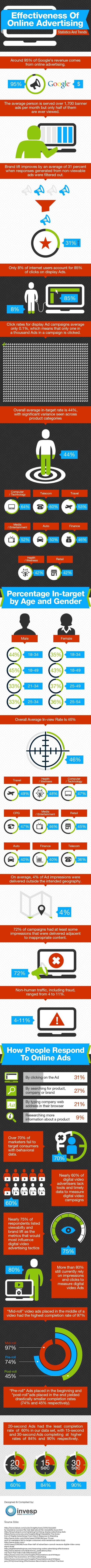 Effectiveness Of Online Advertising - Statistics and Trends