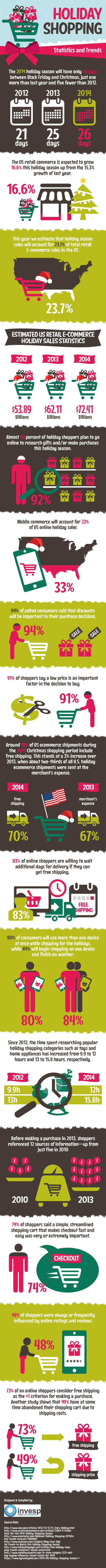 holiday shipping 2014 trends