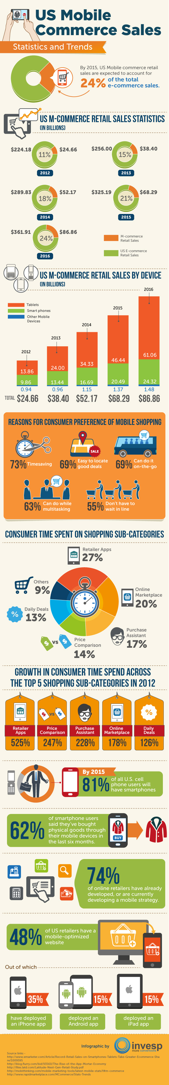US Mobile Commerce Sales - Statistics and Trends