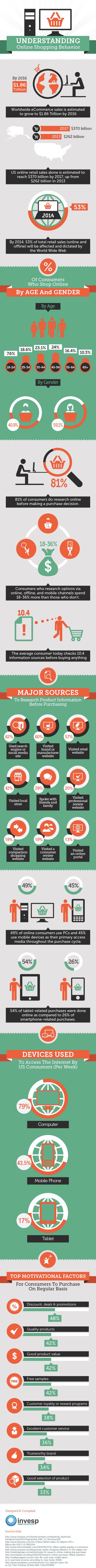 Understanding the online shopping behavior