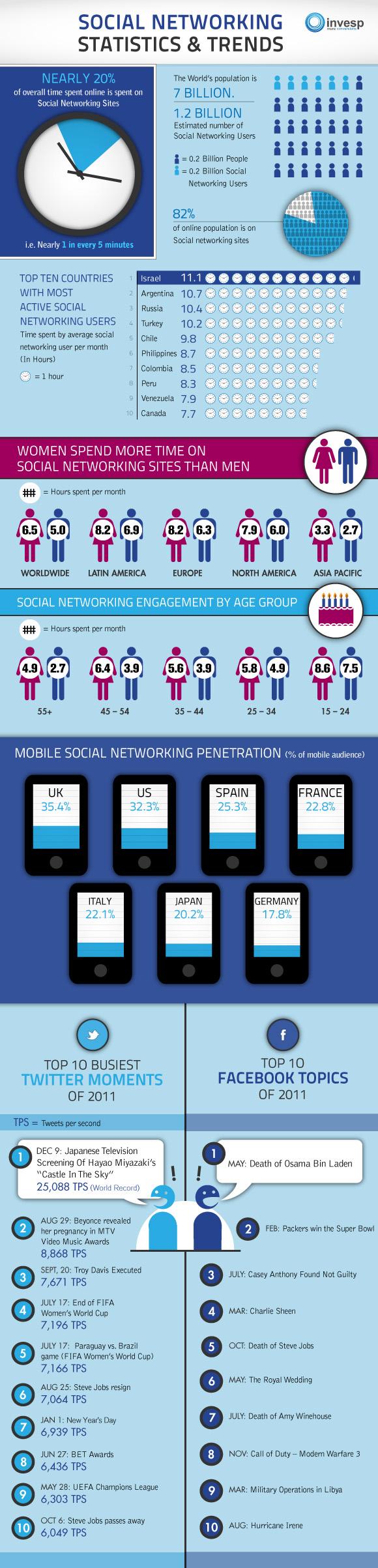 Estadísticas y Tendencias de las Redes Sociales en 2011