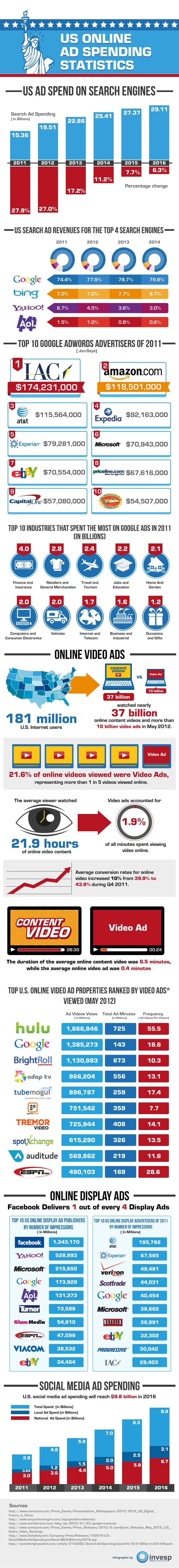 US Online Ad Spending Statistics